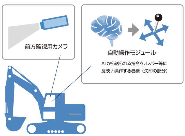 建設機械自動化