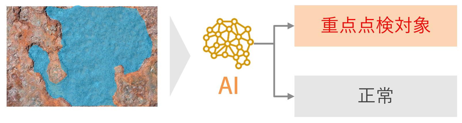 人工知能,AI判定