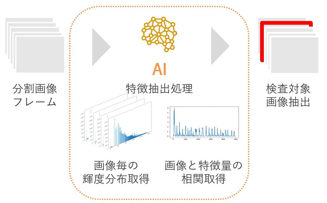 AI抽出処理