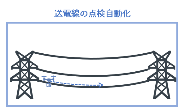 送電線の点検自動化