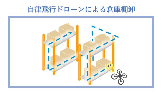 自律非飛行ドローンによる倉庫棚卸