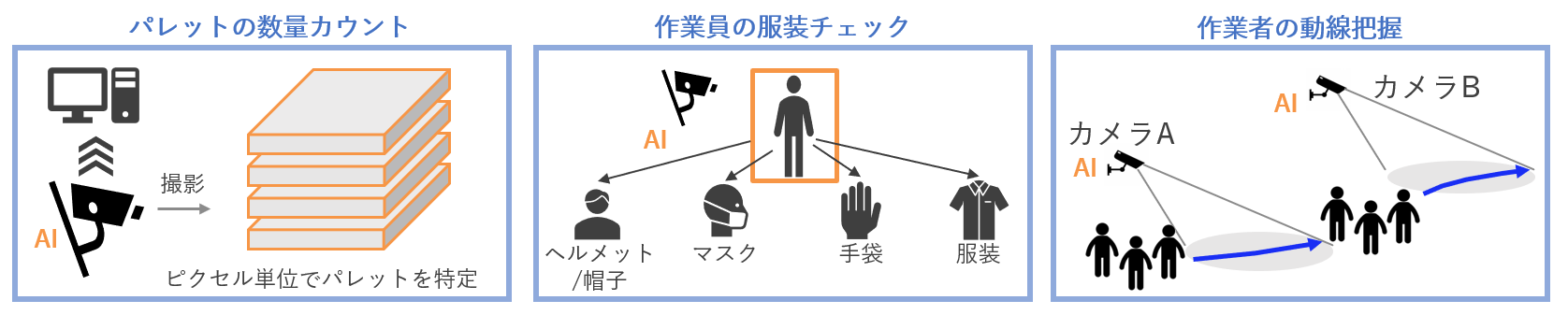 AIユースケース