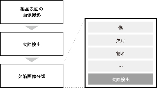 欠陥分類へのAI導入