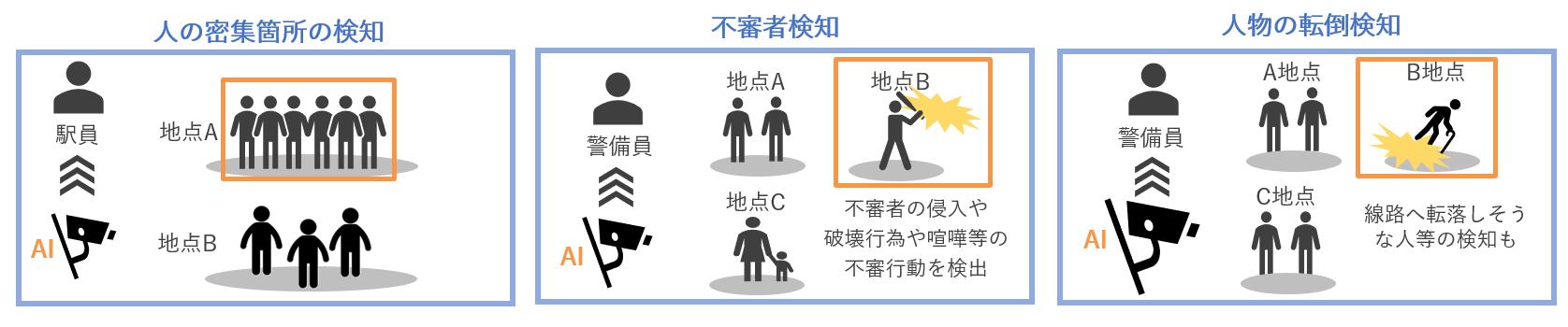 運輸業におけるAI活用