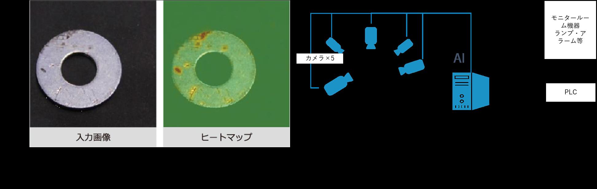 AIによる検品イメージ