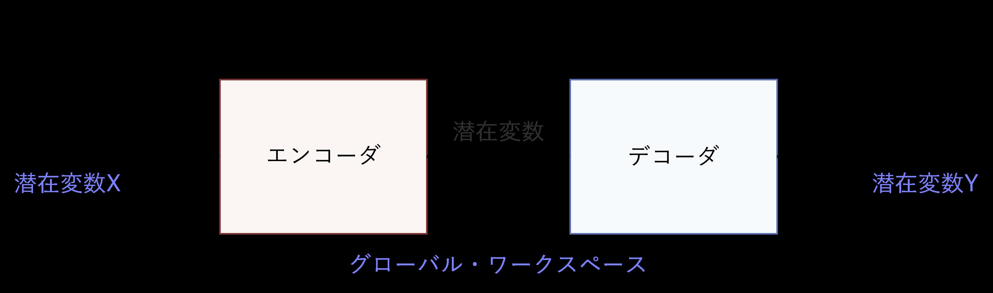 潜在変数を変換する方法